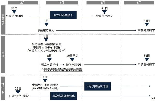 スケジュール(予定)「緊急事態宣言の影響緩和に係る一時支援金の詳細について(経済産業省)」