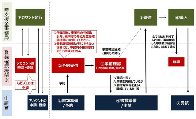 申請から給付までのフロー「緊急事態宣言の影響緩和に係る一時支援金の詳細について(経済産業省)」
