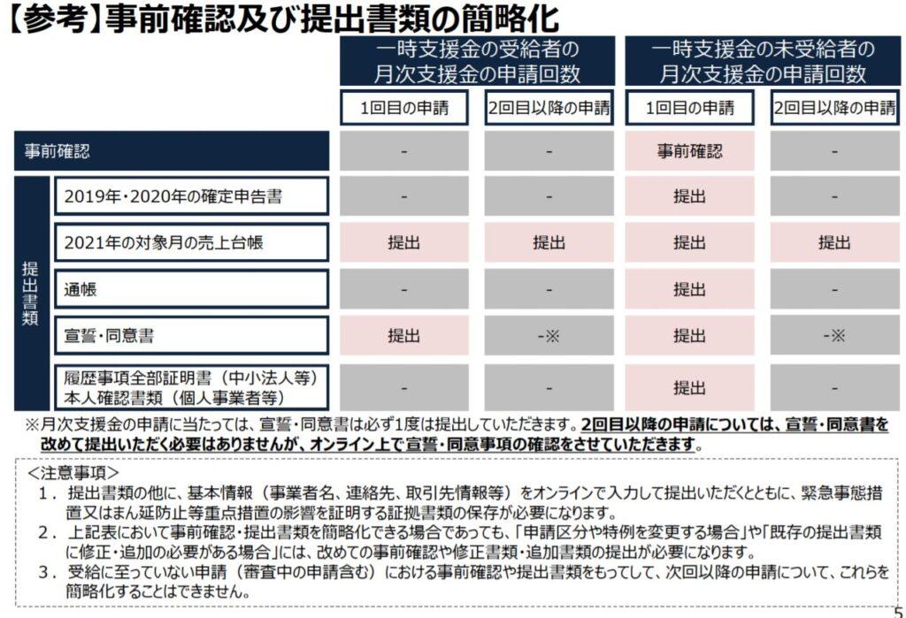月次支援金における事前確認及び提出書類の簡略化