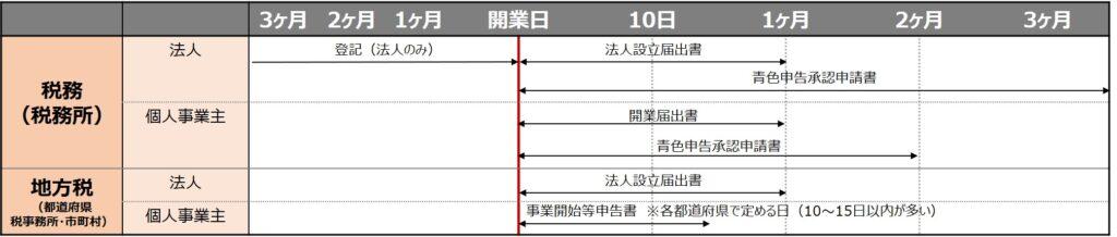 事業開始に伴う届出 (開業および税務関係の届出)